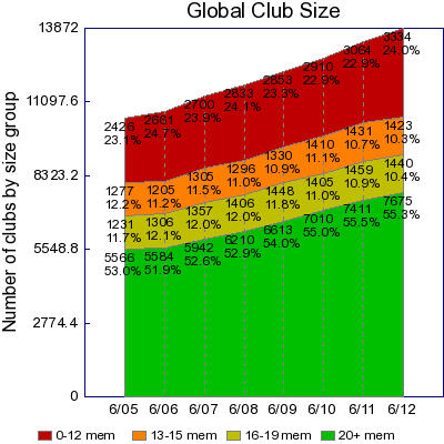 Global club size chart